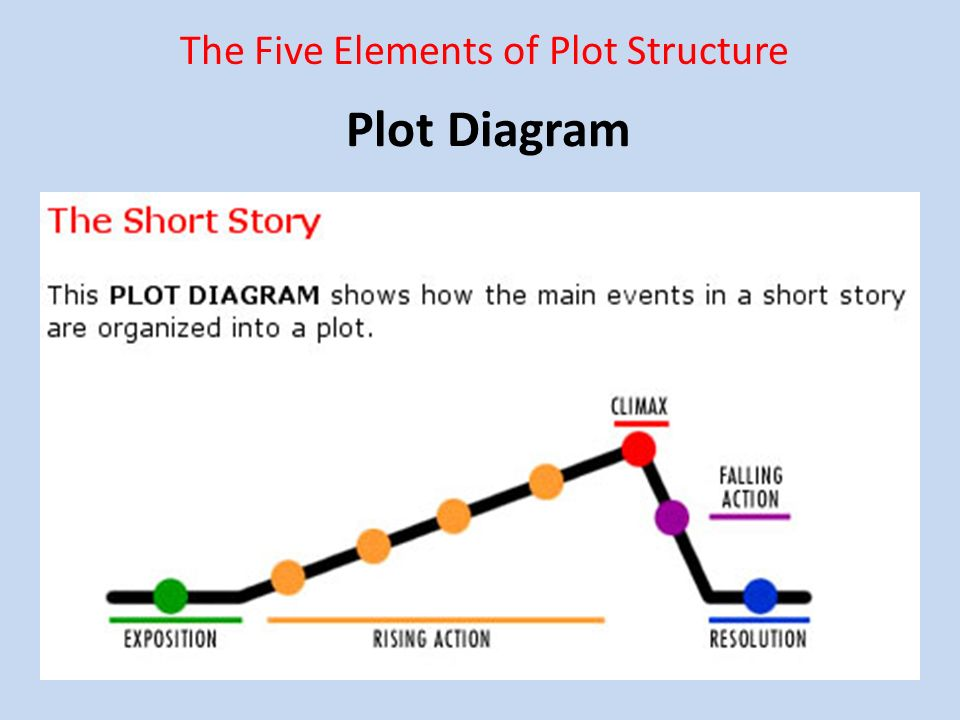 slide_1 plot diagram the five elements of plot structure ppt download