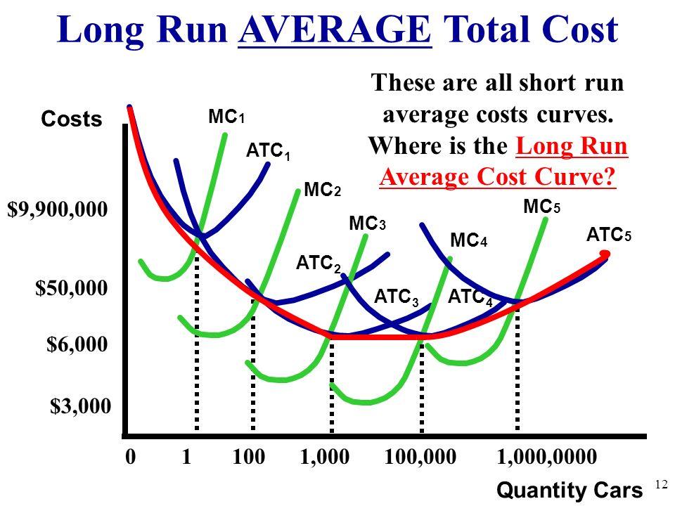 long run atc curve