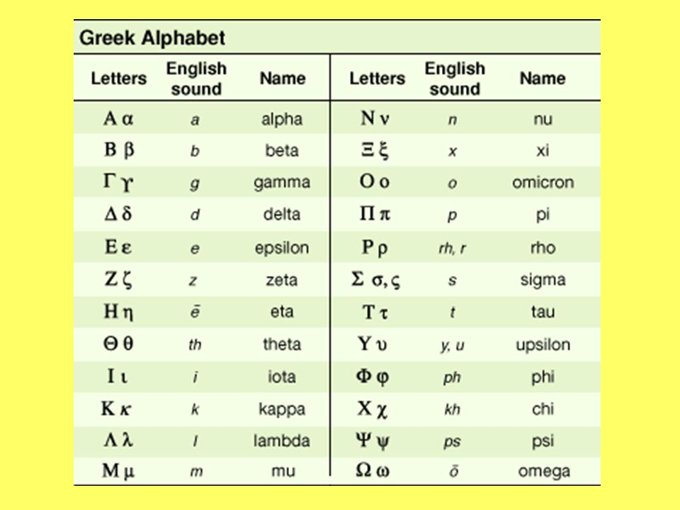 Greek Alphabet and Roots Greek Alphabet Alpha Beta Gamma Delta