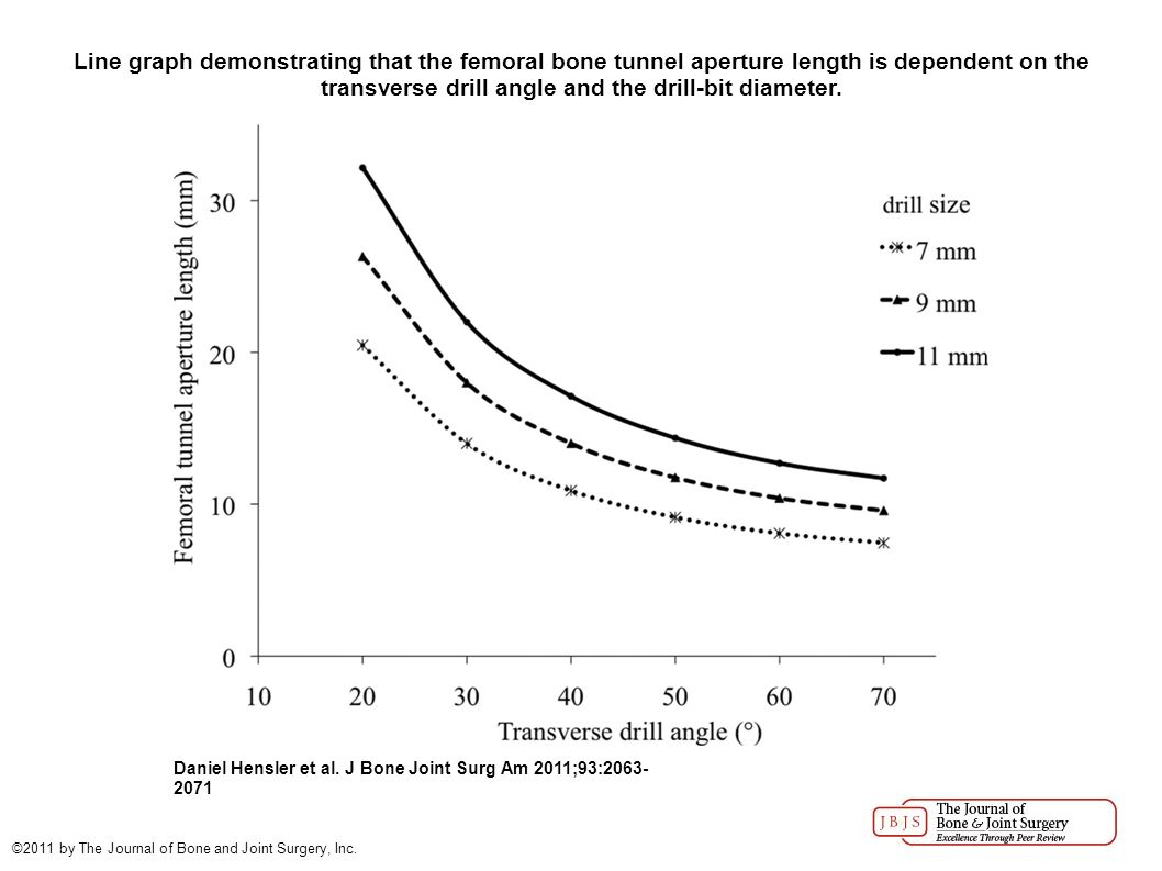 Medial Portal Drilling: Effects on the Femoral Tunnel Aperture ...
