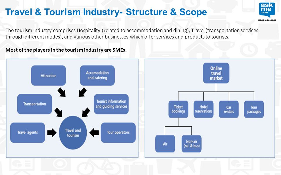 structure of travel and tourism