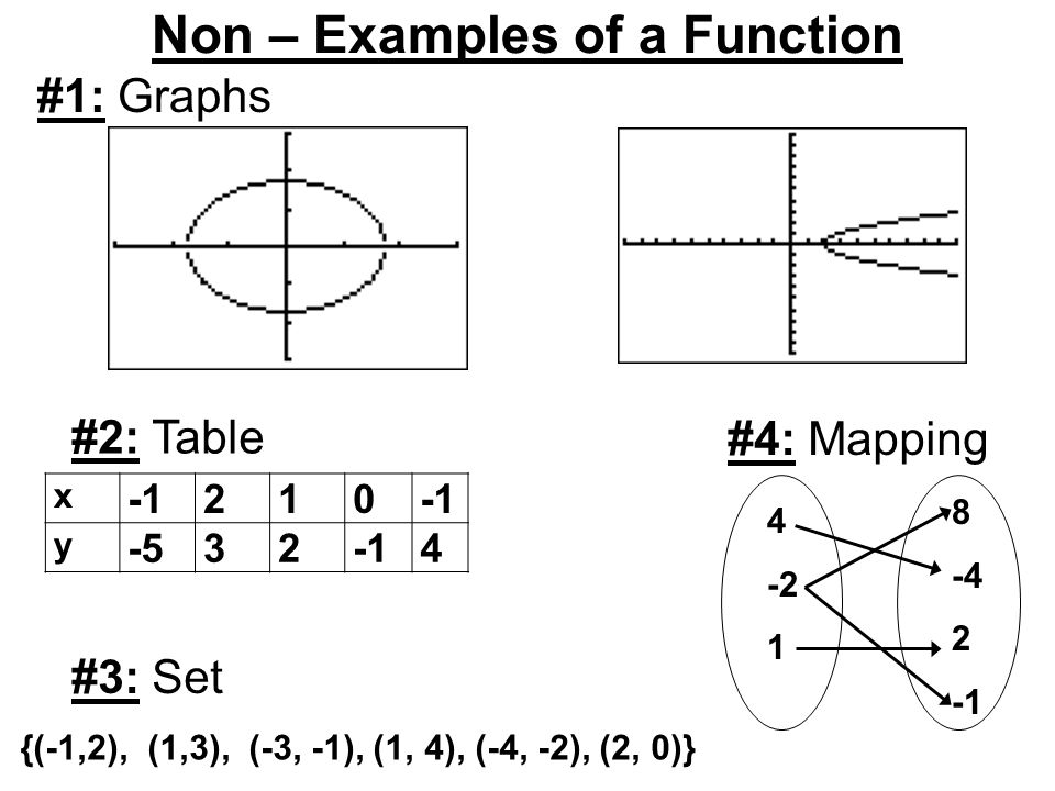Function And Non Function Mapping Diagram Diy Enthusiasts Wiring