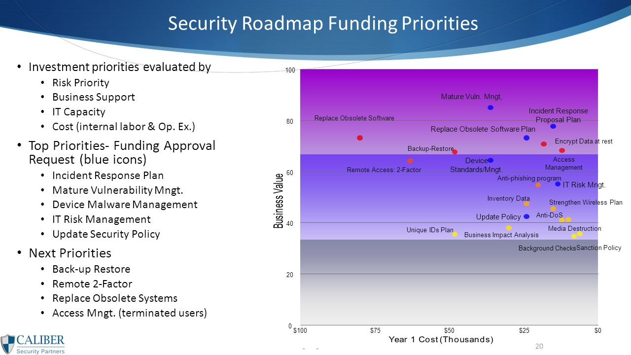 Information Security Strategy Template February Ppt Download