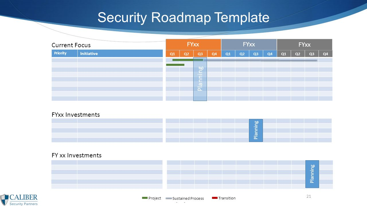 21 Q1Q2Q3Q4Q1Q2Q3Q4Q1Q2Q3Q4 FYxx Priority Initiative Security Roadmap Template Current Focus FY Xx Investments Project Sustained Process