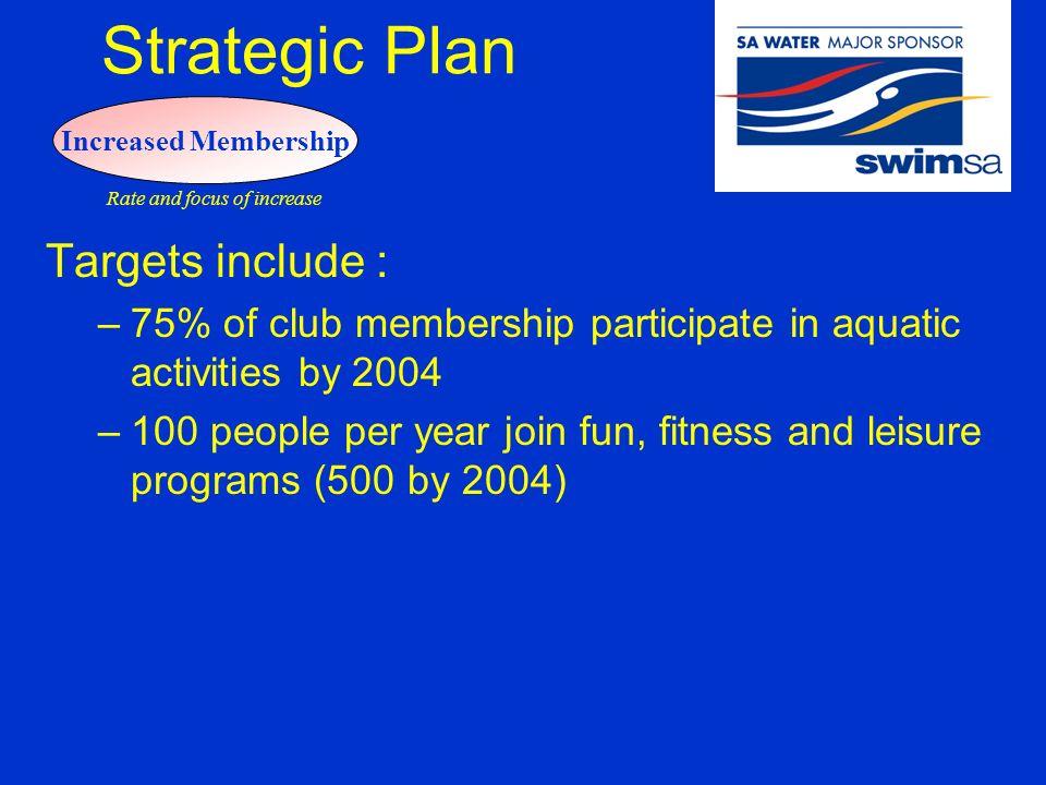Strategic Plan Presentation to Members  Strategic Plan