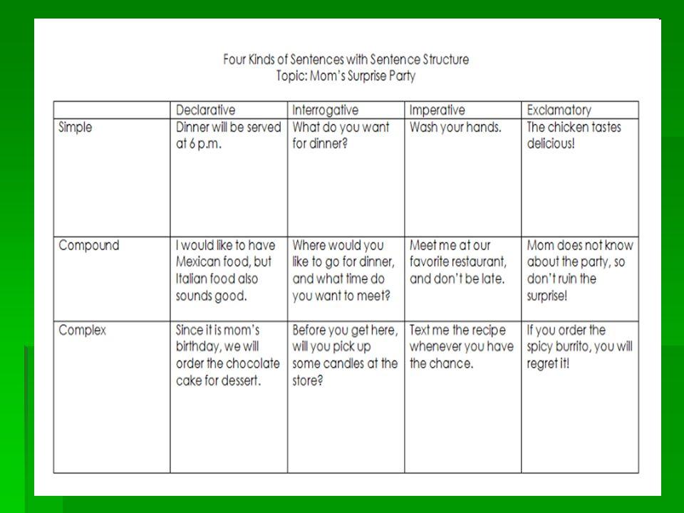 Four Kinds of Sentences Plus Sentence Structures. - ppt download