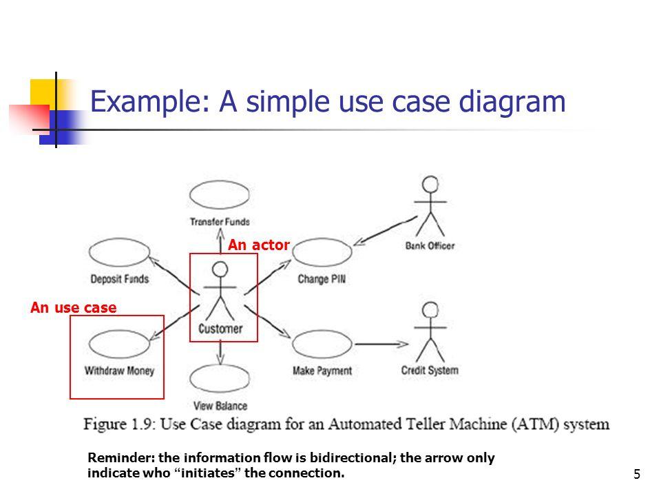 Rational rose use case diagram find wiring diagram 1 using rational rose to construct uml diagrams ppt download rh slideplayer com ibm rational diagram membuat use case diagram dengan rational rose ccuart Images