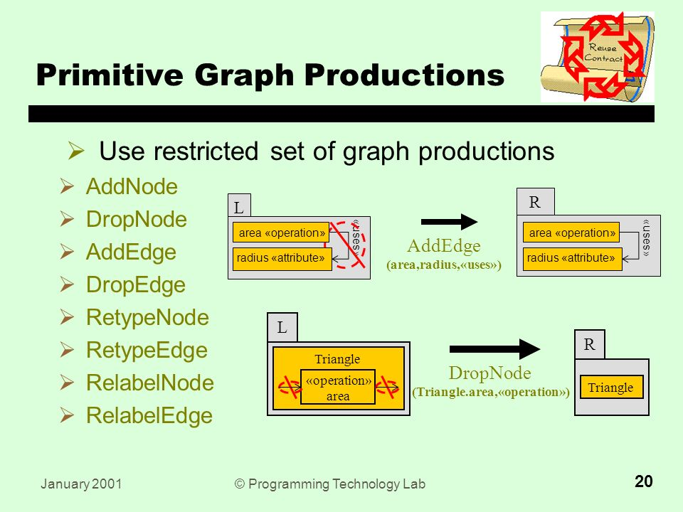 January 2001© Programming Technology Lab 20  Use restricted set of graph productions  AddNode  DropNode  AddEdge  DropEdge  RetypeNode  RetypeEdge  RelabelNode  RelabelEdge Primitive Graph Productions AddEdge (area,radius,«uses») R area «operation» radius «attribute» «uses» L area «operation» radius «attribute» DropNode (Triangle.area,«operation») R Triangle L «operation» area Triangle