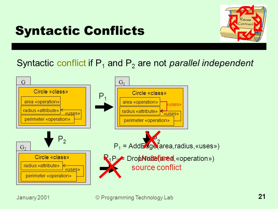 January 2001© Programming Technology Lab 21 Syntactic Conflicts P1P1 P 2 = DropNode(area,«operation») P 1 = AddEdge(area,radius,«uses») P2P2 P1P1 P2P2 Undefined source conflict Syntactic conflict if P 1 and P 2 are not parallel independent G Circle «class» area «operation» perimeter «operation» radius «attribute» «uses» > G2G2 Circle «class» perimeter «operation» radius «attribute» «uses» G1G1 Circle «class» area «operation» perimeter «operation» radius «attribute» «uses»