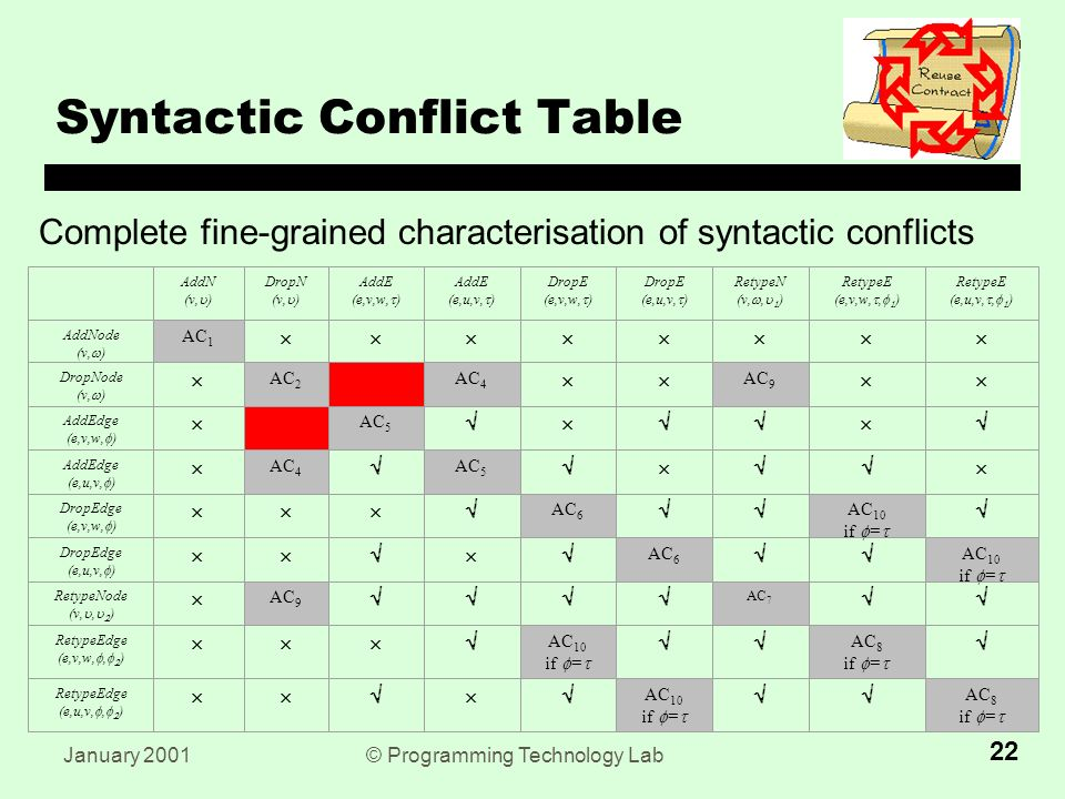 January 2001© Programming Technology Lab 22 Syntactic Conflict Table Complete fine-grained characterisation of syntactic conflicts AC 3 AddN (v,  ) DropN (v,  ) AddE (e,v,w,  ) AddE (e,u,v,  ) DropE (e,v,w,  ) DropE (e,u,v,  ) RetypeN (v, ,   ) RetypeE (e,v,w, ,   ) RetypeE (e,u,v, ,   ) AddNode (v,  ) AC 1  DropNode (v,  )  AC 2 AC 3 AC 4  AC 9  AddEdge (e,v,w,  )  AC 5  AddEdge (e,u,v,  )  AC 4  AC 5  DropEdge (e,v,w,  )  AC 6  AC 10 if  =   DropEdge (e,u,v,  )  AC 6  AC 10 if  =  RetypeNode (v, ,   )  AC 9  AC 7  RetypeEdge (e,v,w, ,   )  AC 10 if  =   AC 8 if  =   RetypeEdge (e,u,v, ,   )  AC 10 if  =   AC 8 if  = 
