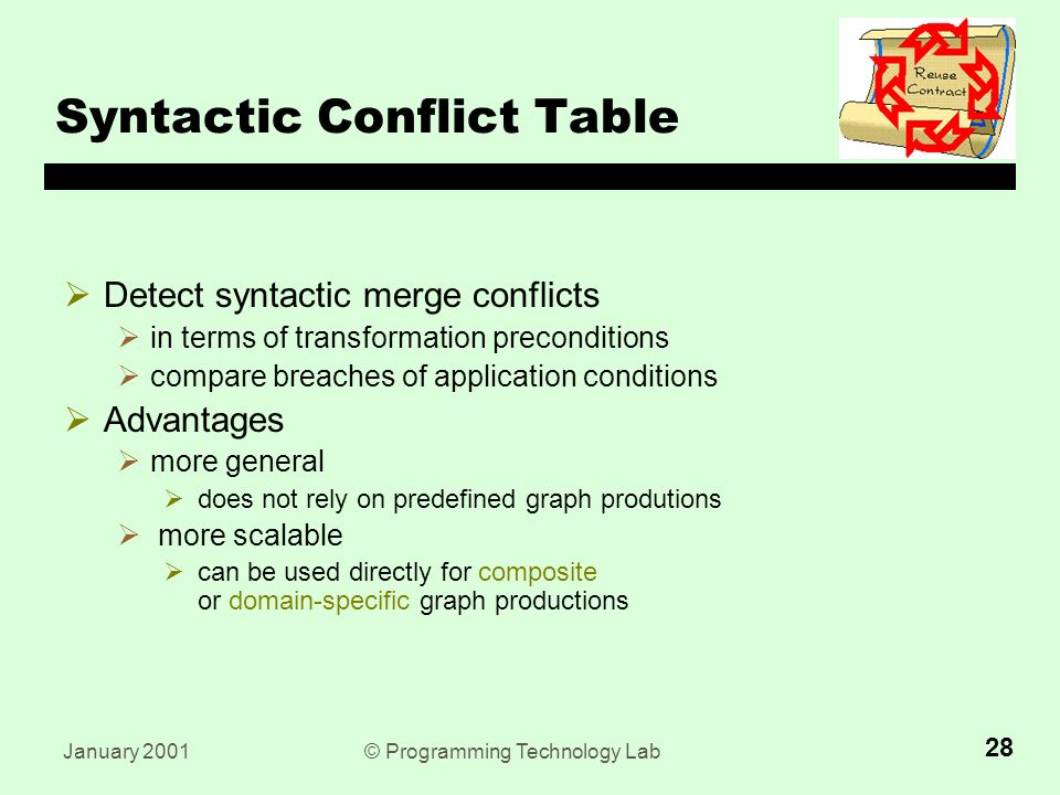 January 2001© Programming Technology Lab 28 Syntactic Conflict Table  Detect syntactic merge conflicts  in terms of transformation preconditions  compare breaches of application conditions  Advantages  more general  does not rely on predefined graph produtions  more scalable  can be used directly for composite or domain-specific graph productions