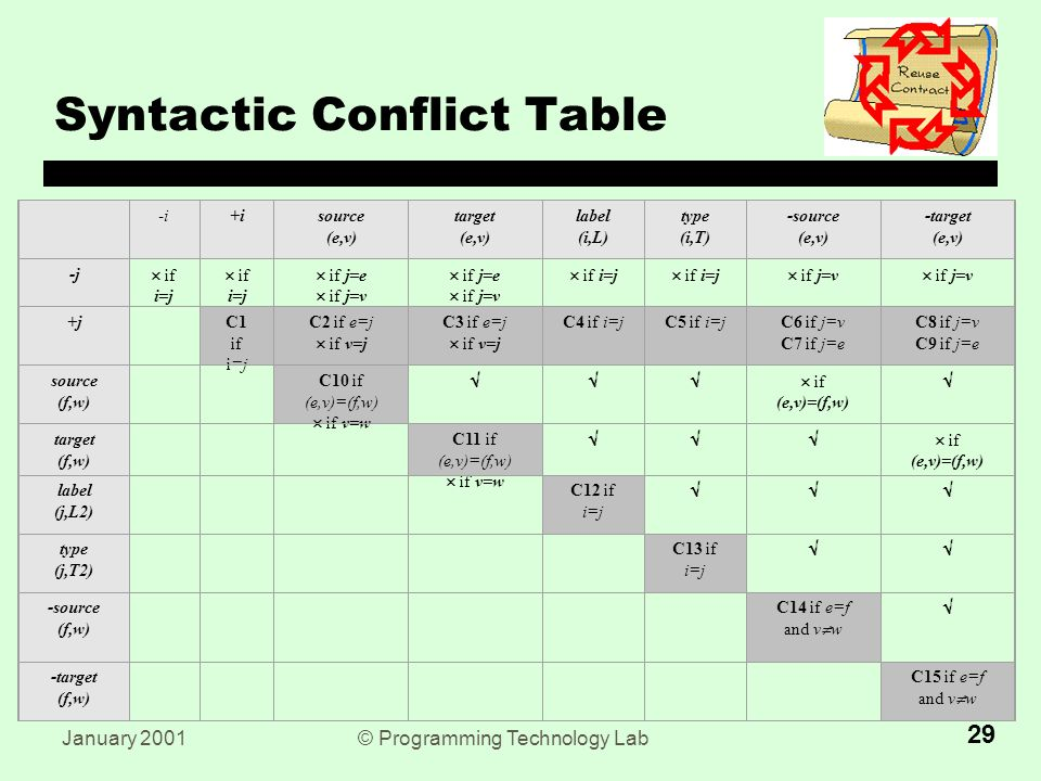 January 2001© Programming Technology Lab 29 Syntactic Conflict Table -i+isource (e,v) target (e,v) label (i,L) type (i,T) -source (e,v) -target (e,v) -j  if i=j  if j=e  if j=v  if j=e  if j=v  if i=j  if j=v +j C1 if i=j C2 if e=j  if v=j C3 if e=j  if v=j C4 if i=jC5 if i=jC6 if j=v C7 if j=e C8 if j=v C9 if j=e source (f,w) C10 if (e,v)=(f,w)  if v=w  if (e,v)=(f,w)  target (f,w) C11 if (e,v)=(f,w)  if v=w  if (e,v)=(f,w) label (j,L2) C12 if i=j  type (j,T2) C13 if i=j  -source (f,w) C14 if e=f and v  w  -target (f,w) C15 if e=f and v  w