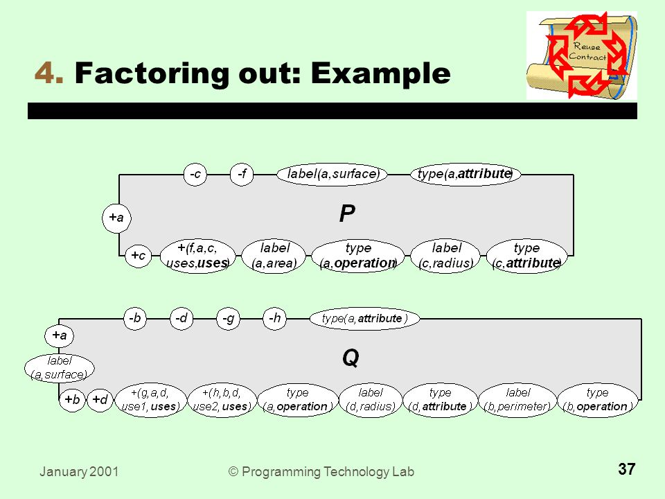 January 2001© Programming Technology Lab Factoring out: Example