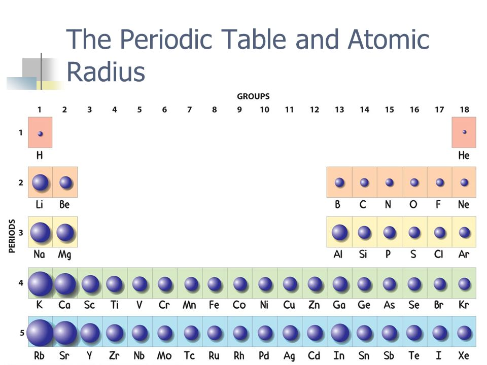 High Quality Periodic Trends Mrs. Wood Chemistry. Part I U2013 Atomic Size.   Ppt Download