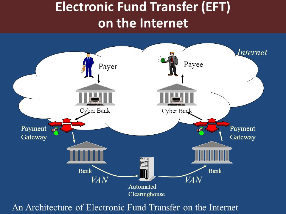 Electronic Payment Systems  Introduction Secure electronic
