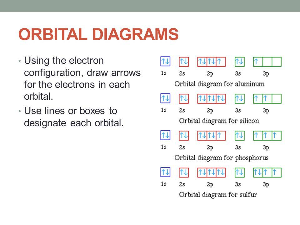 Orbital Diagram Configuration For Sulfur Trusted Wiring Diagrams