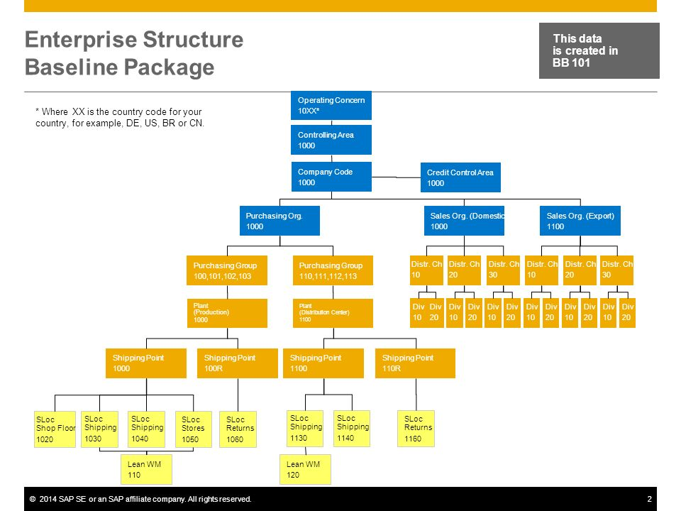 enterprise structure overview sap best practices ppt download rh slideplayer com sap sd org structure diagram sap fi organizational structure diagram