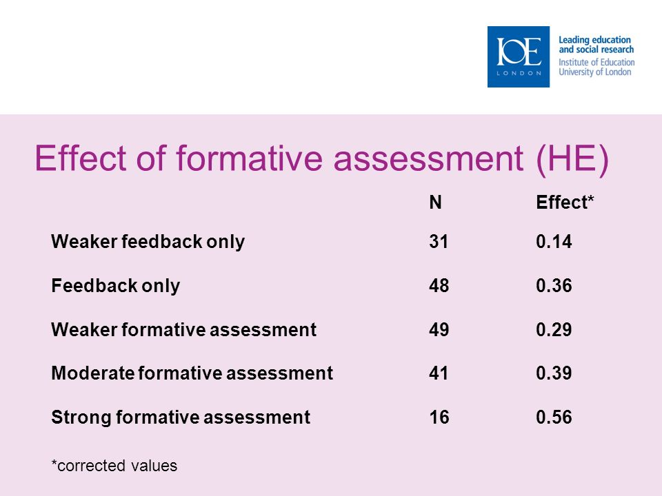 Effect of formative assessment (HE) NEffect* Weaker feedback only Feedback only Weaker formative assessment Moderate formative assessment Strong formative assessment *corrected values