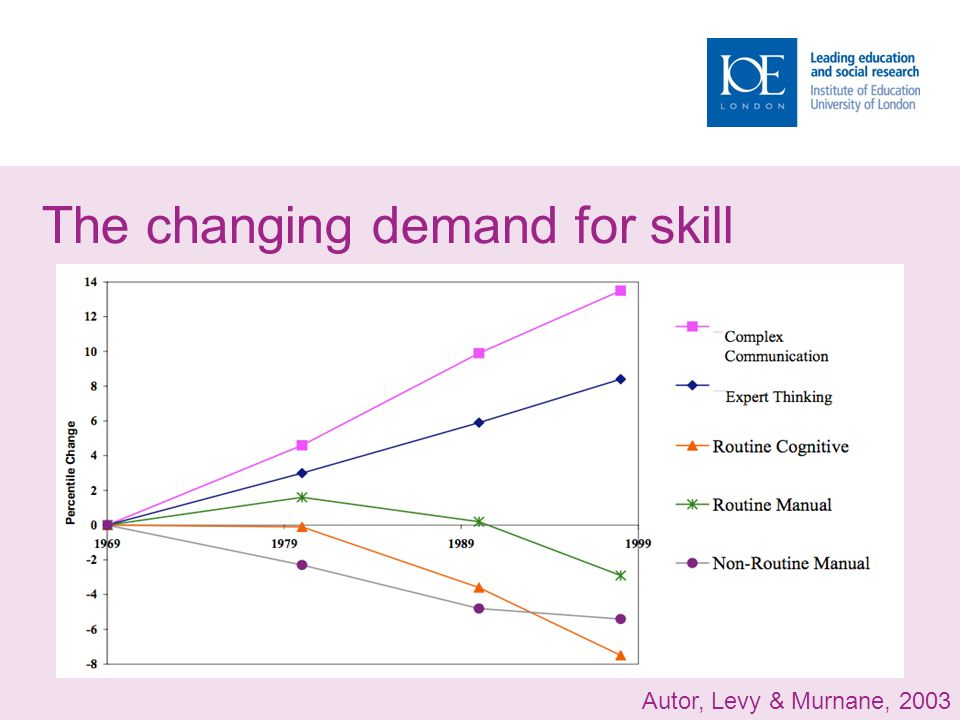 The changing demand for skill Autor, Levy & Murnane, 2003