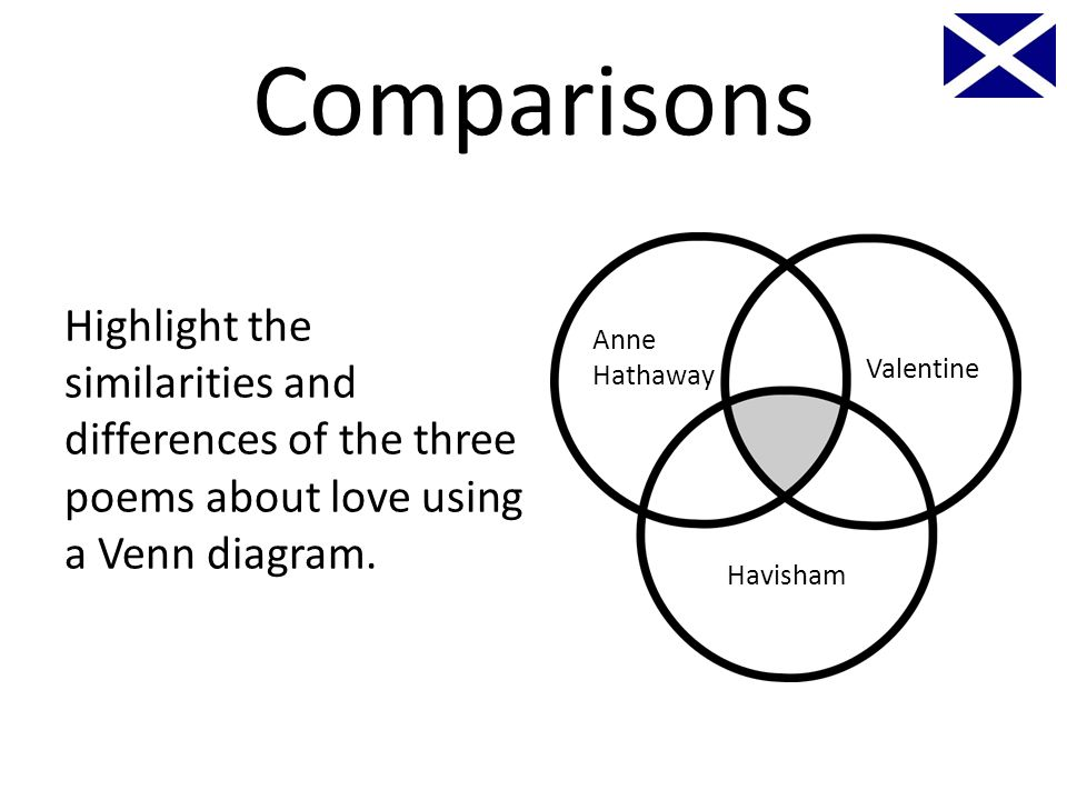 Higher set texts poetry carol ann duffy scottish english poet comparisons highlight the similarities and differences of the three poems about love using a venn diagram ccuart Image collections