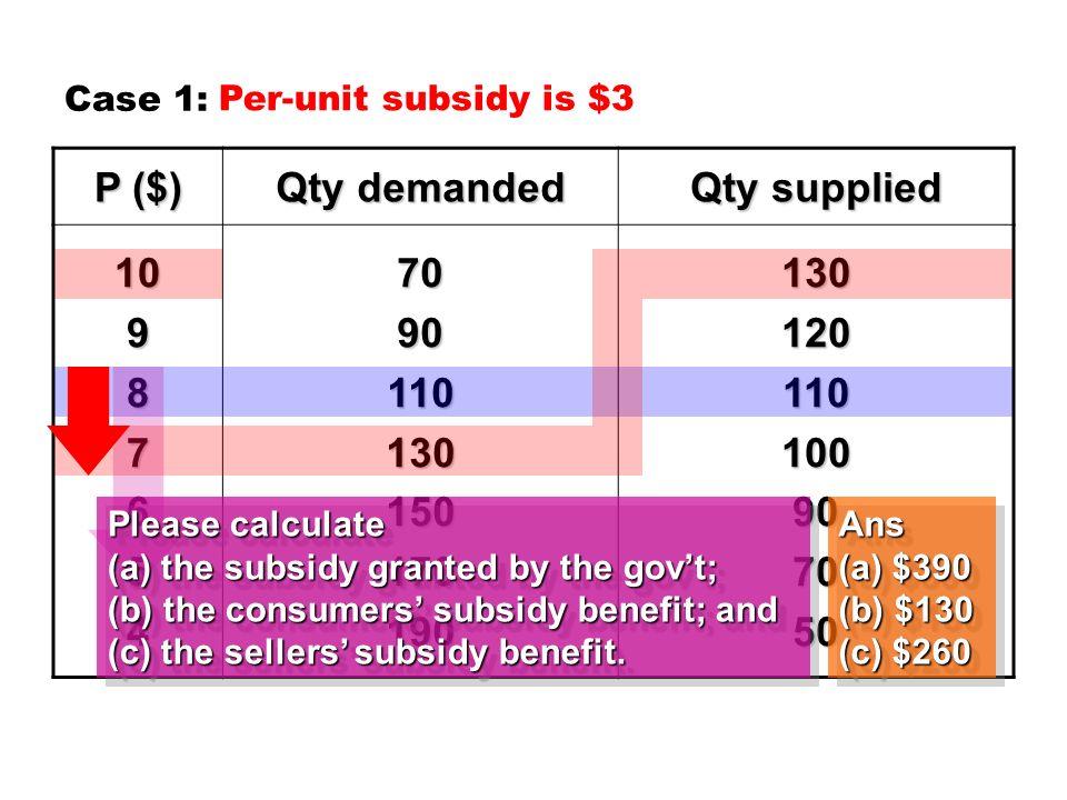 per unit subsidy
