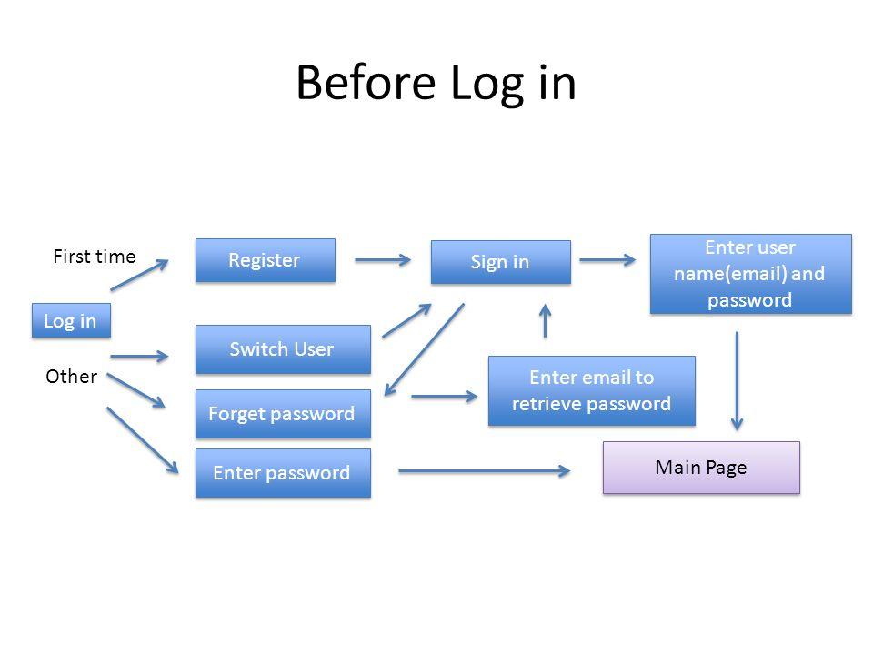 Log in Register Enter password Forget password Switch User