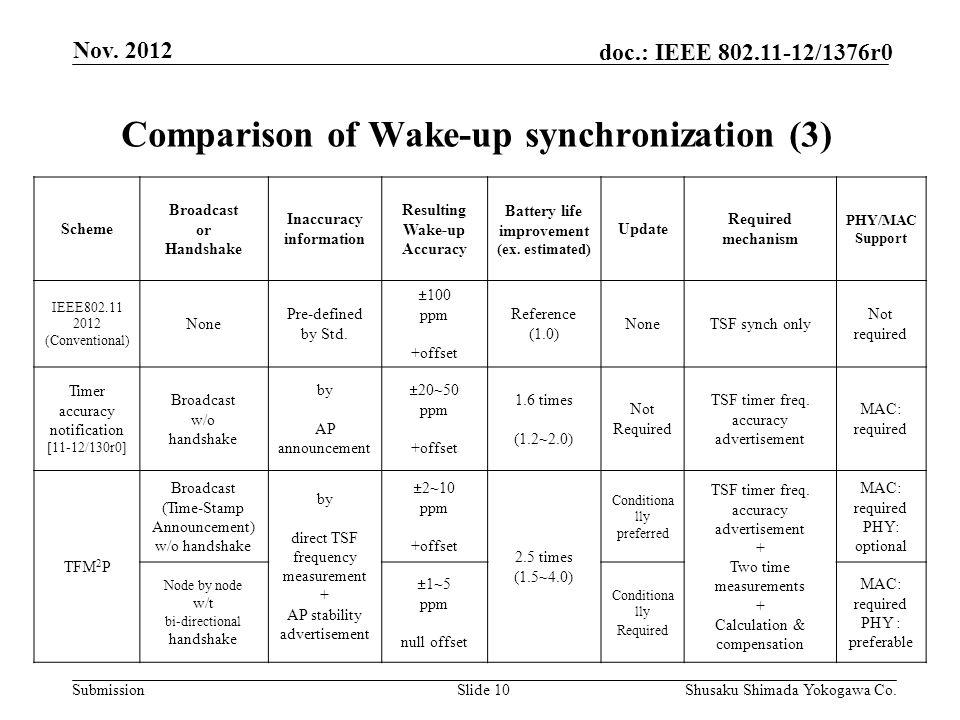 Submission doc : IEEE /1376r0 Nov Shusaku Shimada Yokogawa