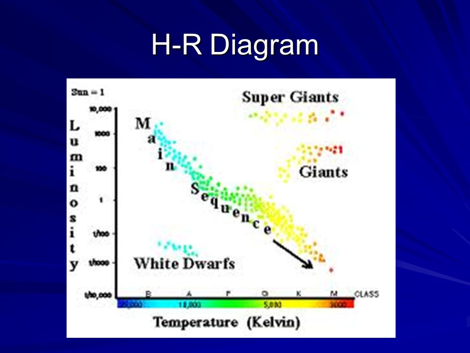 Exploring the universe i properties of stars a a color and 4 h r diagram ccuart Gallery
