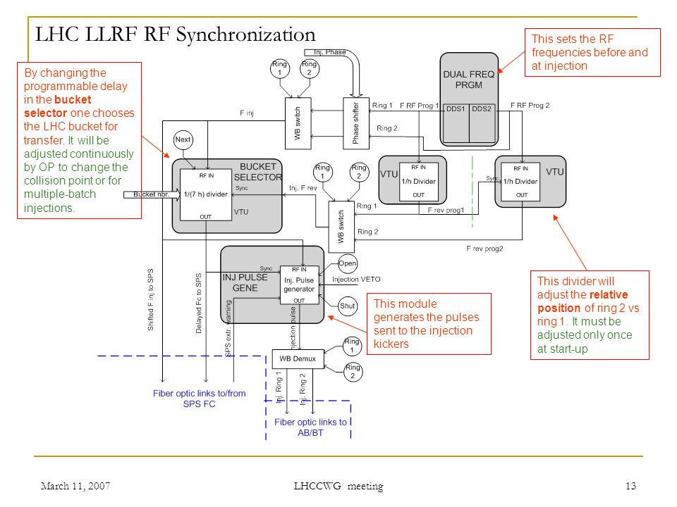 Bunch Numbering P  Baudrenghien AB/RF for the LHC/RF team  - ppt