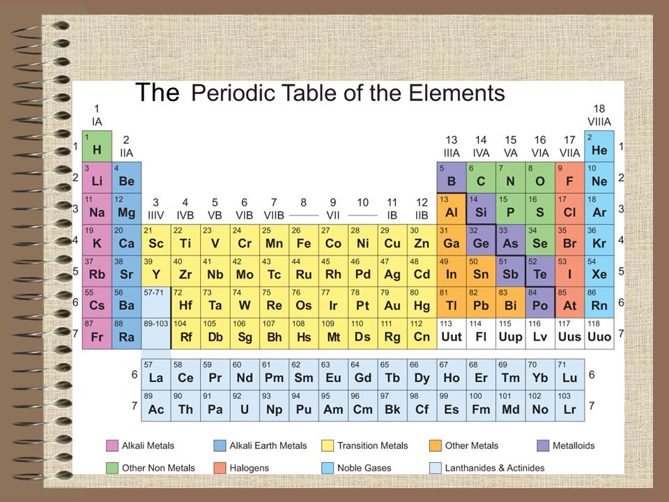 The Historical Development Of The Periodic Table 1790s French