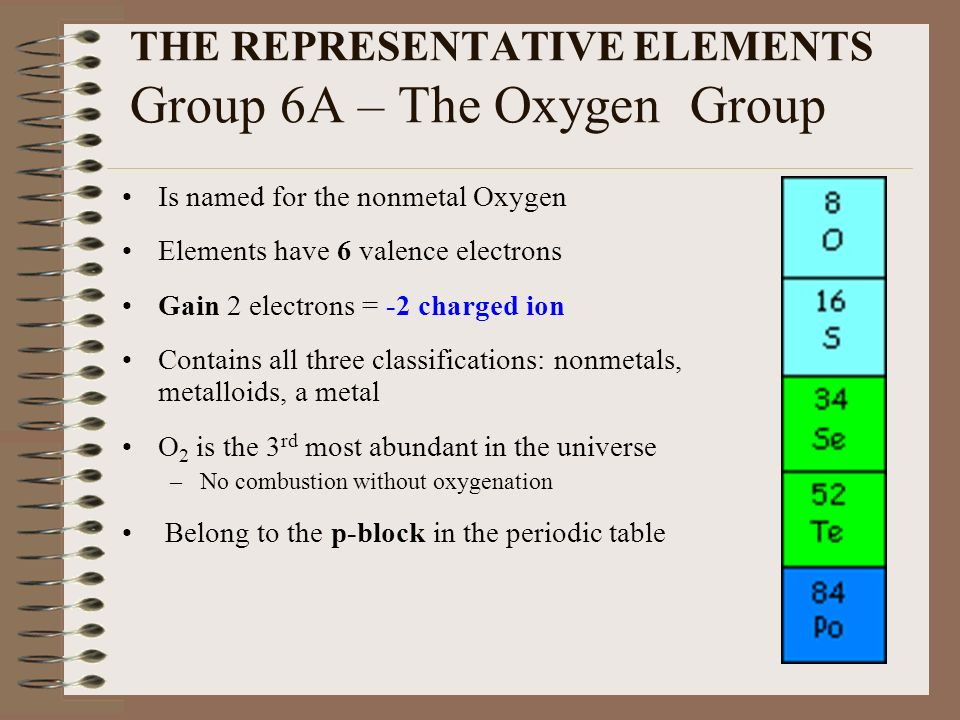 a description of oxygen as one of the 92 known elements Our world is made of elements and combinations of elements called compounds an element is a pure substance made of atoms that are all of the same type at present, 116 elements are known, and only about 90 of these occur naturally during the formation of the universe some 14 billion years ago in.