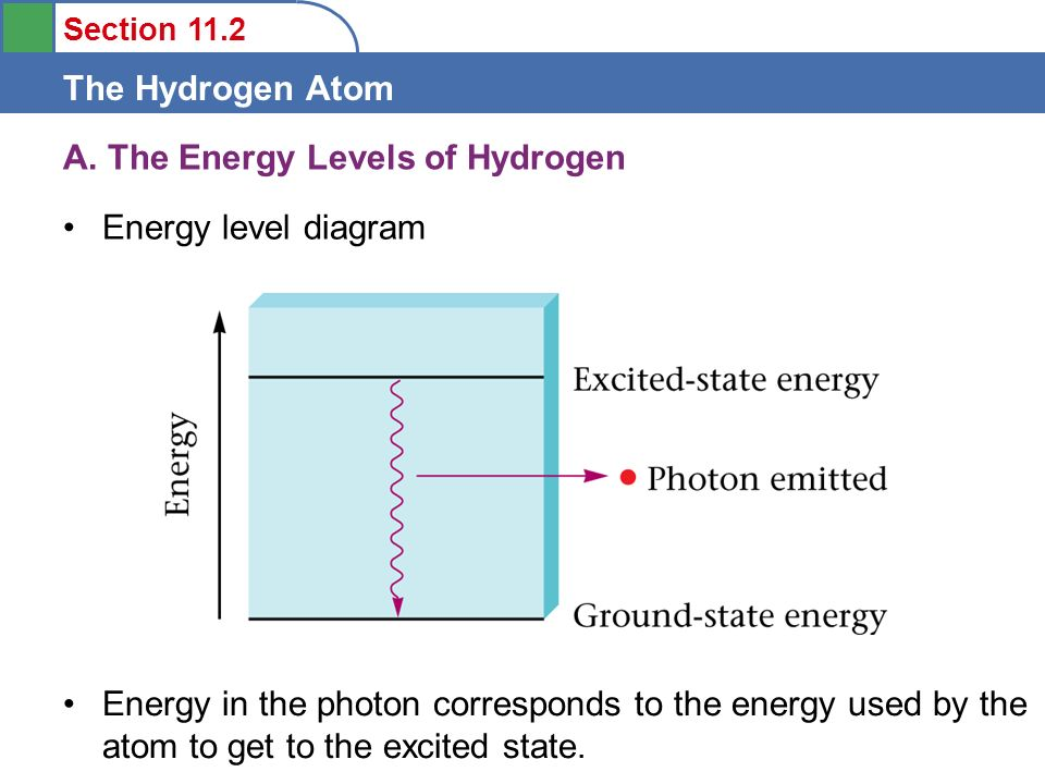 Section 112 The Hydrogen Atom 1 Understand How The Emission