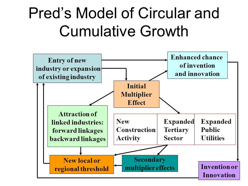 the core periphery model