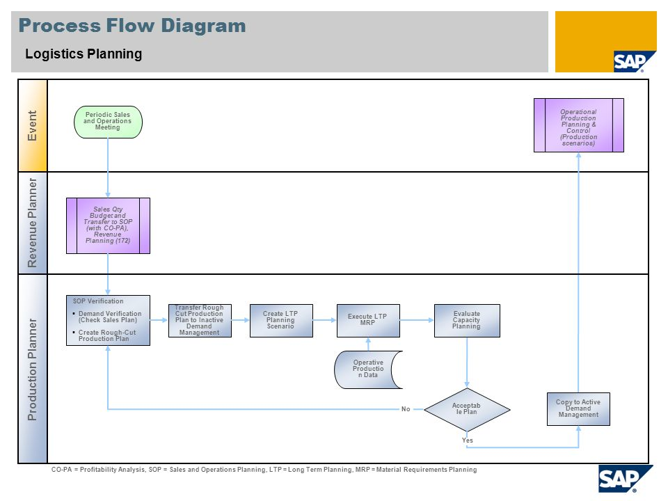 Process Flow Diagram Logistics Planning Revenue Planner Production Planner Event Acceptab le Plan Sales Qty Budget and Transfer to SOP (with CO-PA), Revenue Planning (172) Operational Production Planning & Control (Production scenarios) SOP Verification  Demand Verification (Check Sales Plan)  Create Rough-Cut Production Plan Periodic Sales and Operations Meeting Operative Productio n Data CO-PA = Profitability Analysis, SOP = Sales and Operations Planning, LTP = Long Term Planning, MRP = Material Requirements Planning Transfer Rough Cut Production Plan to Inactive Demand Management Copy to Active Demand Management Execute LTP MRP Create LTP Planning Scenario No Yes Evaluate Capacity Planning