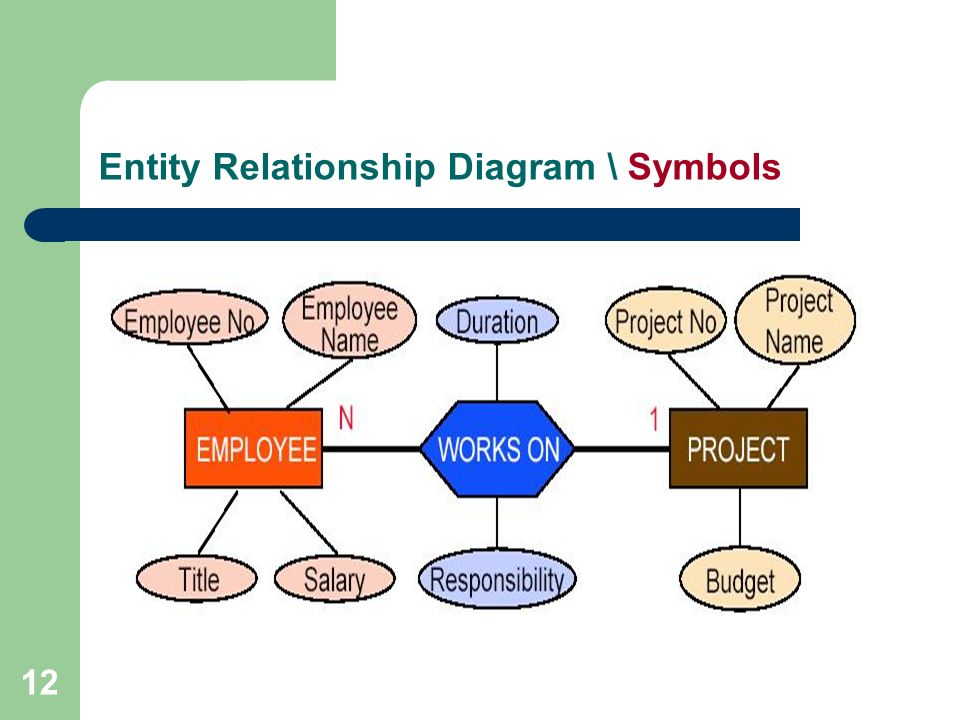 relationship analysis Relations diagram example computer replacement project is the card identifying the issue the ideas that were brainstormed were a mixture of action steps, problems, desired results and less-desirable effects to be handled.