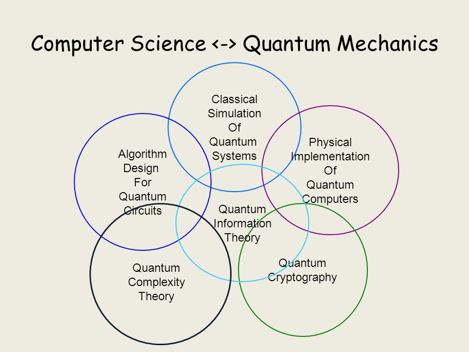 An Introduction to Quantum Computation Sandy Irani