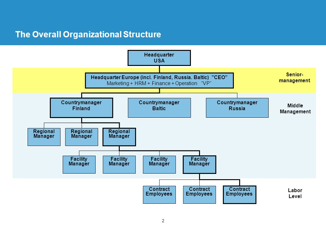 Team 5 Middle Management Job Descriptions June, 2002 Jukka