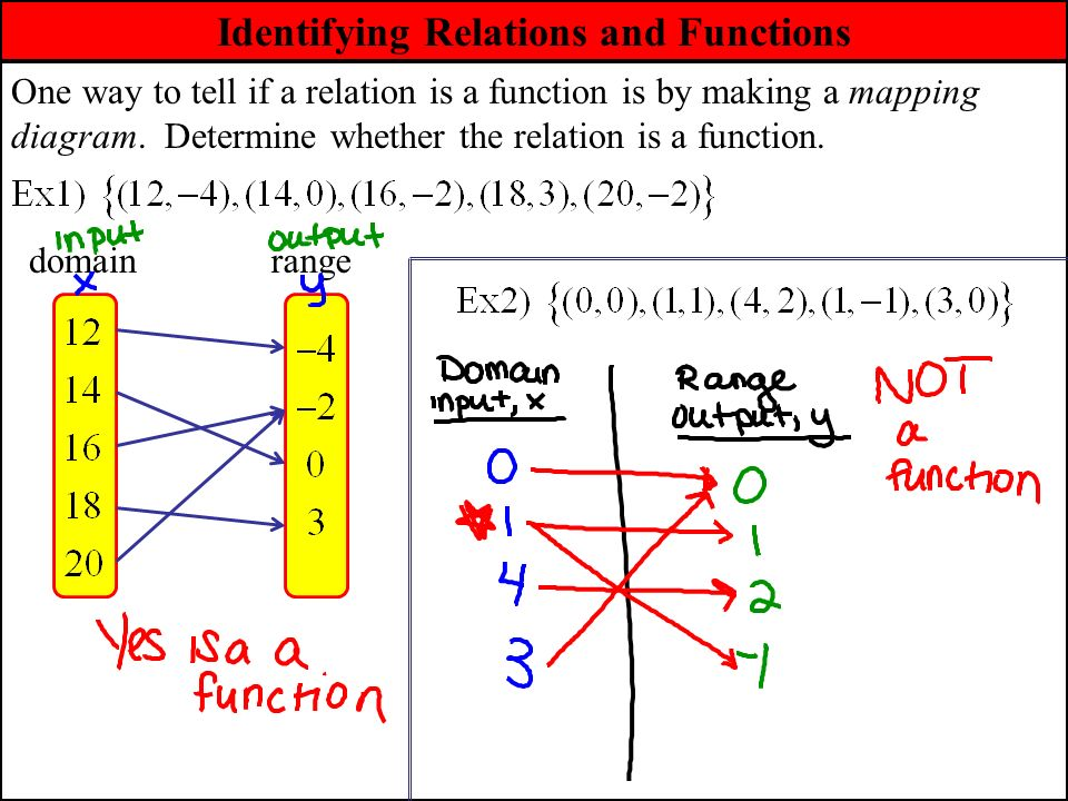 To Tell If A Relation A Function Mapping Diagram Is Basic Guide