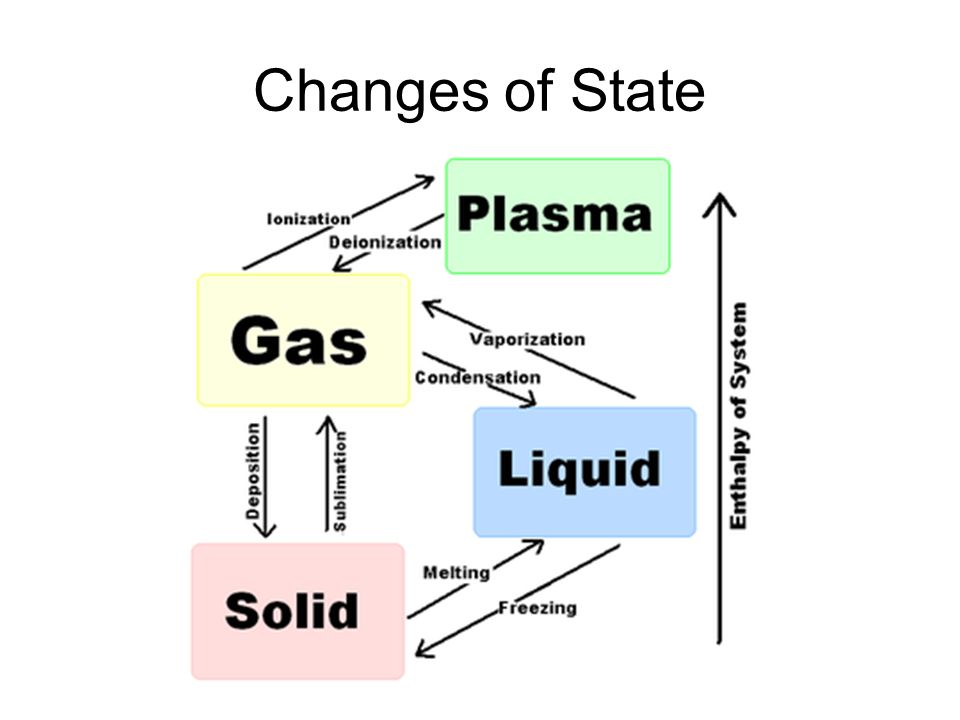 Phase Change Diagram With Plasma Electrical Wiring Diagrams