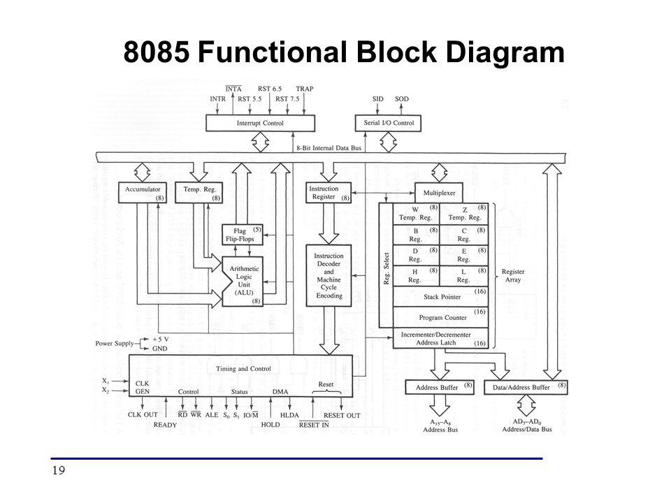 Functional Block Diagram Of 8085 Microprocessor Ppt Wiring Diagram