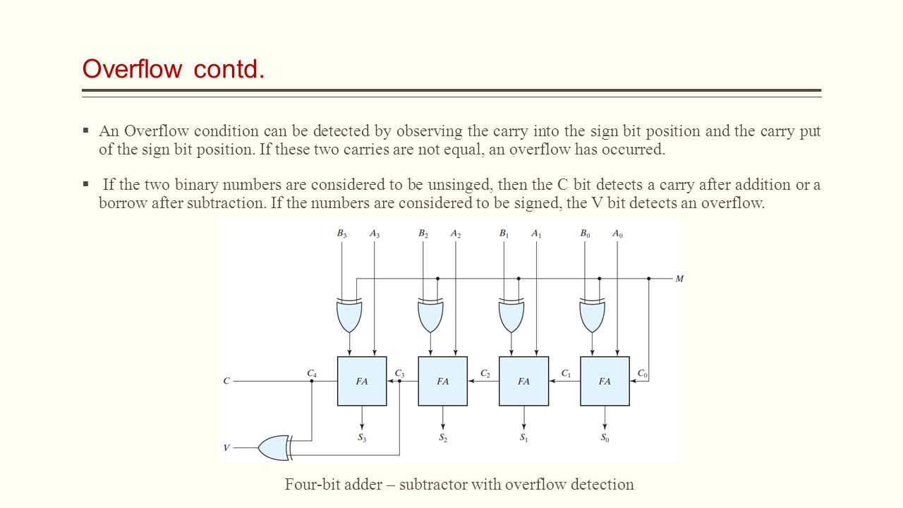Ece Digital Logic Lecture 15 Combinational Circuits Assistant Prof And Implement The 4 Bit Adder Subtractor Circuit As4 Shown Below 12 Overflow Contd