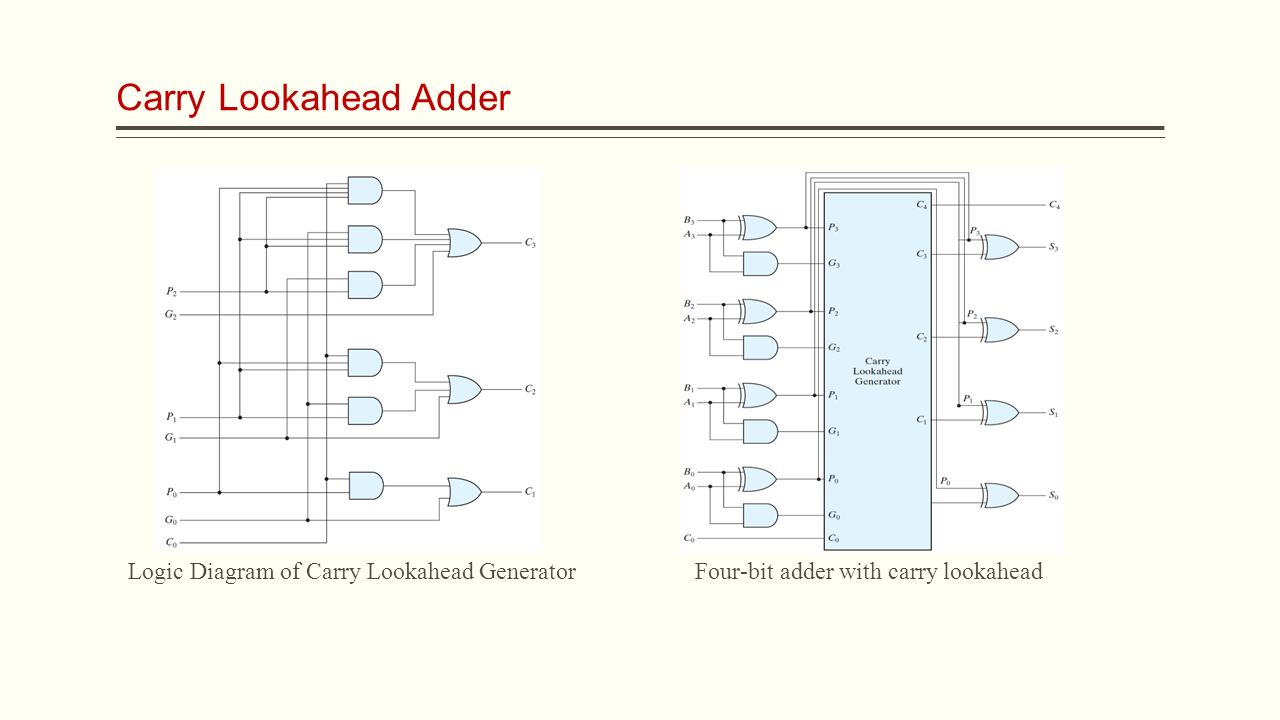 Ece Digital Logic Lecture 15 Combinational Circuits Assistant Prof And Implement The 4 Bit Adder Subtractor Circuit As4 Shown Below 9 Carry Lookahead Diagram Of Generator Four With