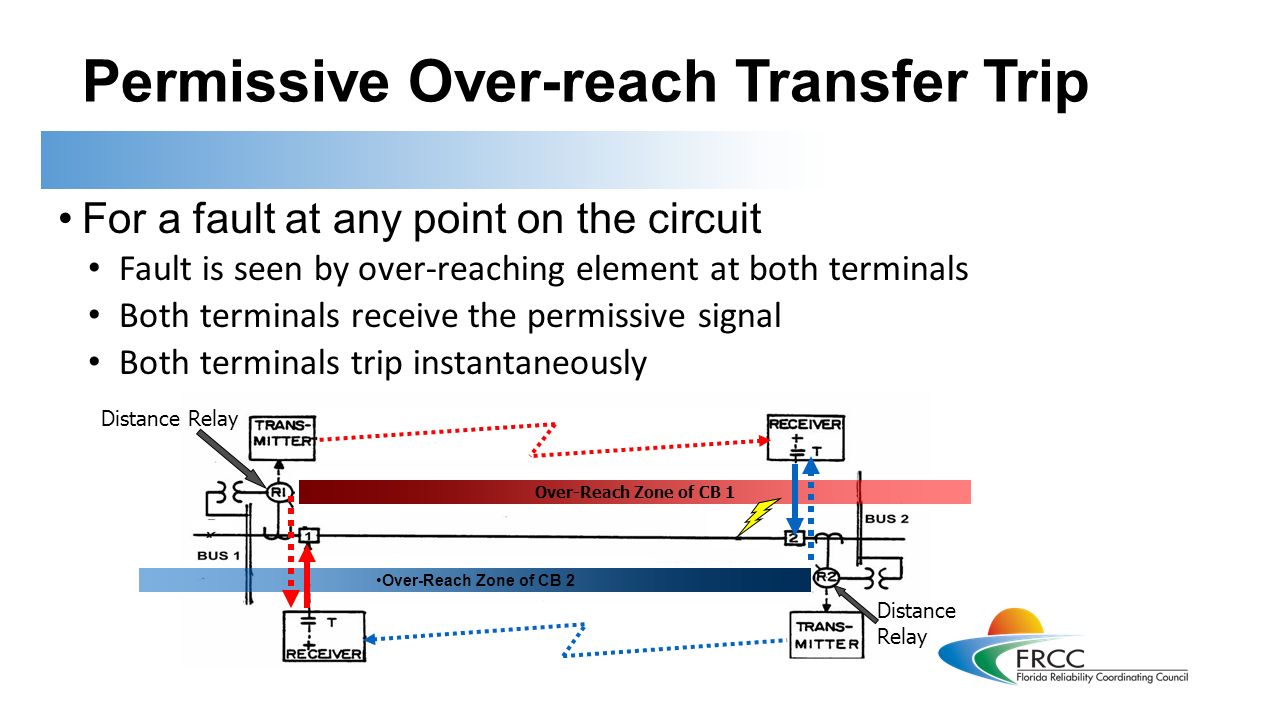 Introduction To Protective Relays This Training Is Applicable Relay Terminal Transportation 33 Permissive