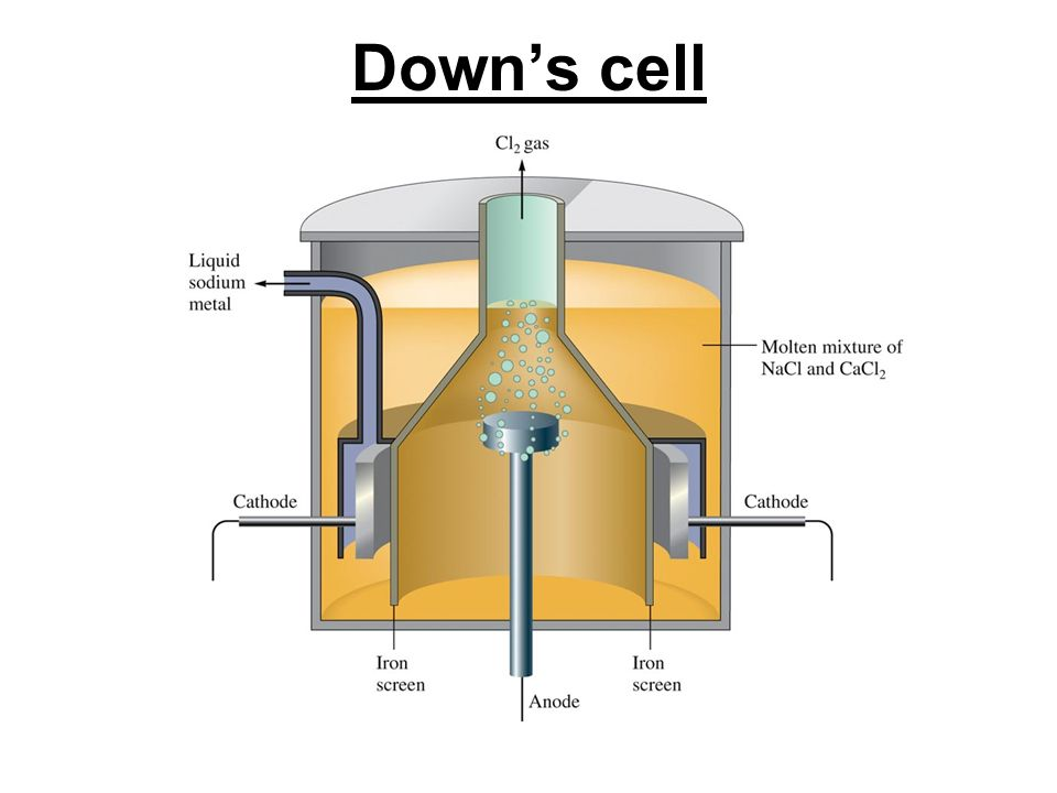 Chapter 19 electrochemistry electrochemistry is the branch of 84 downs cell ccuart Image collections