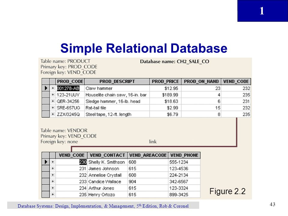 43 1 Database Systems Design Implementation Management 5 Th Edition Rob Coronel Simple Relational Figure 22