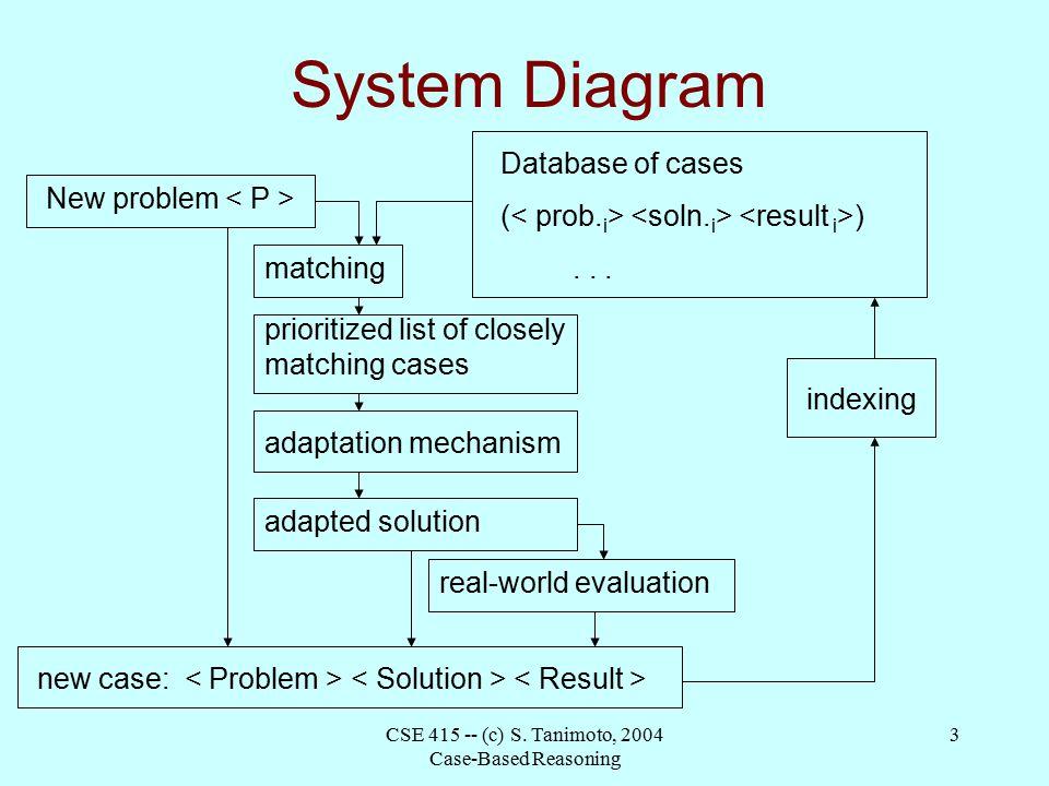 Cse c s tanimoto 2004 case based reasoning 1 case based cse c s tanimoto 2004 case based reasoning 3 system diagram ccuart Gallery