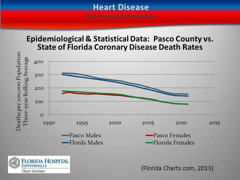 Kimberly A  Rogers, RNJune 2013 HEART DISEASE Risk Factors