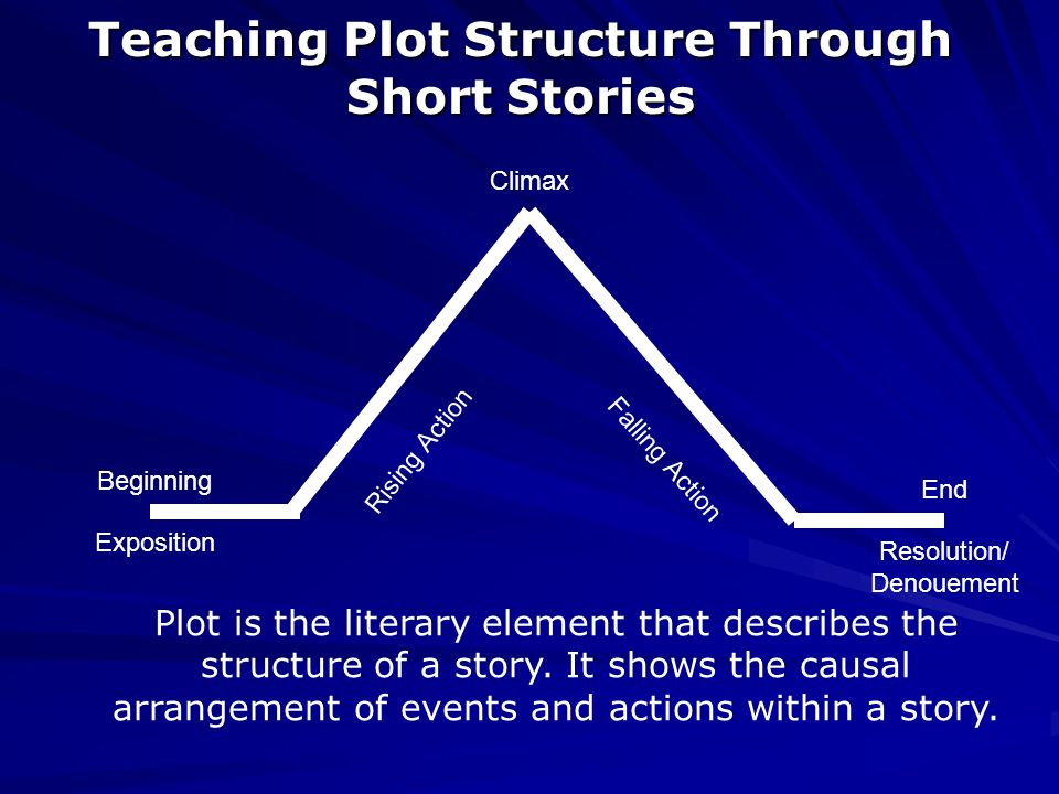 Short Story Essential Questions 1 How Do Writers Create