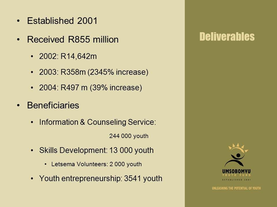 umsobomvu youth fund business plan