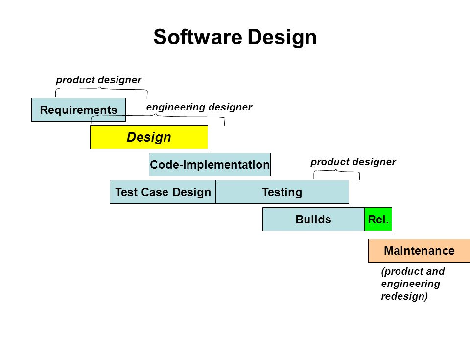 Software Design Requirements Design Code Implementation Test Case Design Builds Testing Rel Maintenance Reqs May Be From Customer Or Home Invented Ppt Download